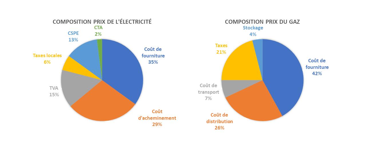 tarification gaz et électricité achat d'énergie facture facturation